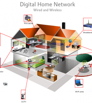 home-wireless-network
