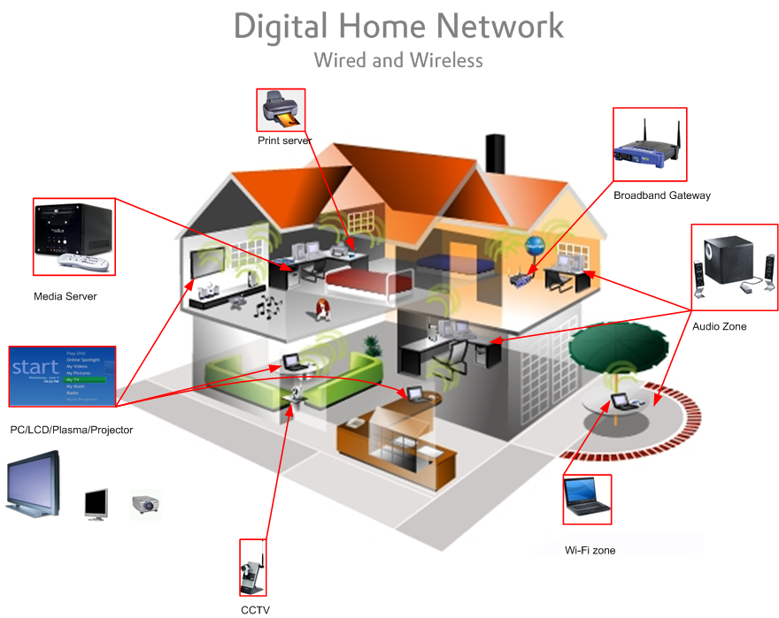 Planning your home network tw home show Home wifi architecture